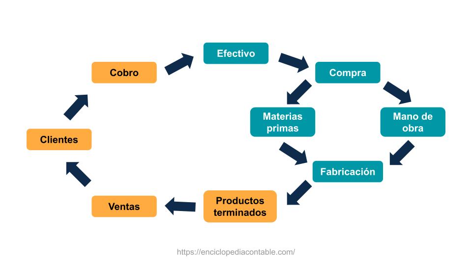 Ciclo de caja, ciclo del efectivo
